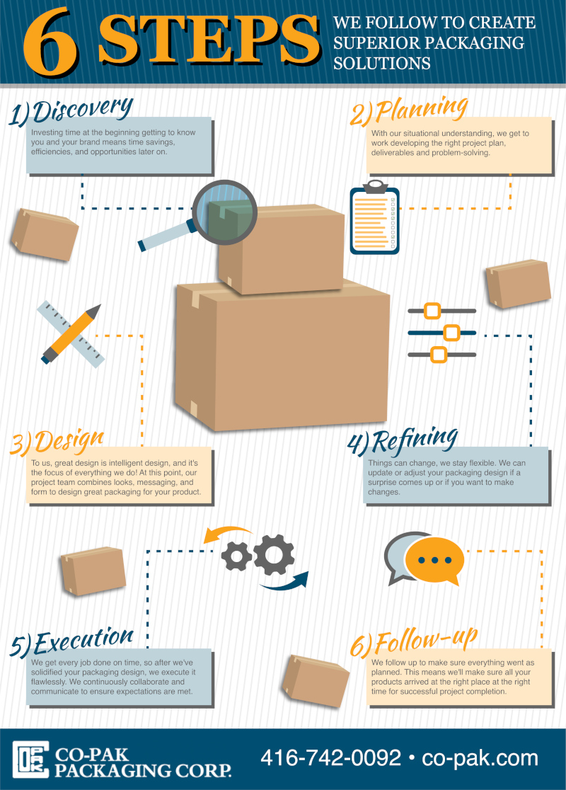The 6 Steps We Follow to Create Superior Packaging Solutions [infographic]